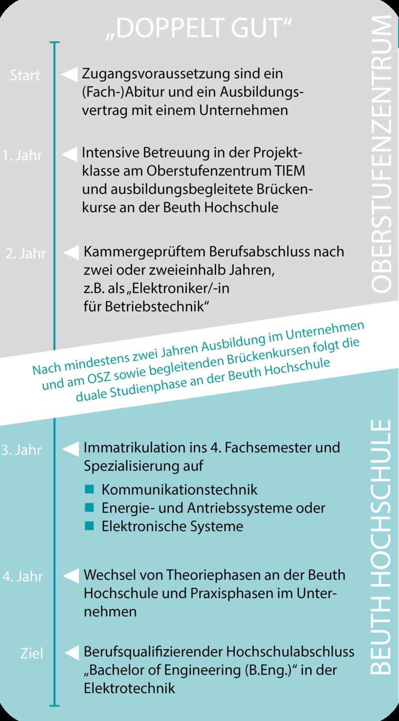 ausbildungsrahmenplan elektroniker