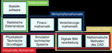 Grafische Darstellung der Profile