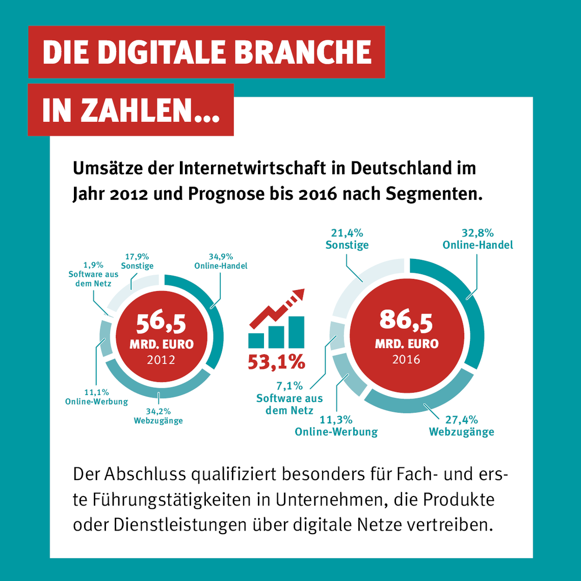 Grafik: Die digitale Branche in Zahlen